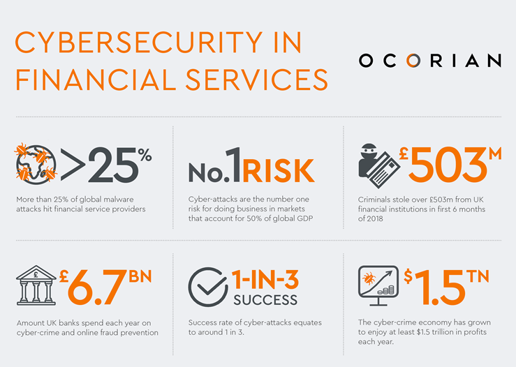 Beware The Evolving Beast: Cybersecurity In Financial